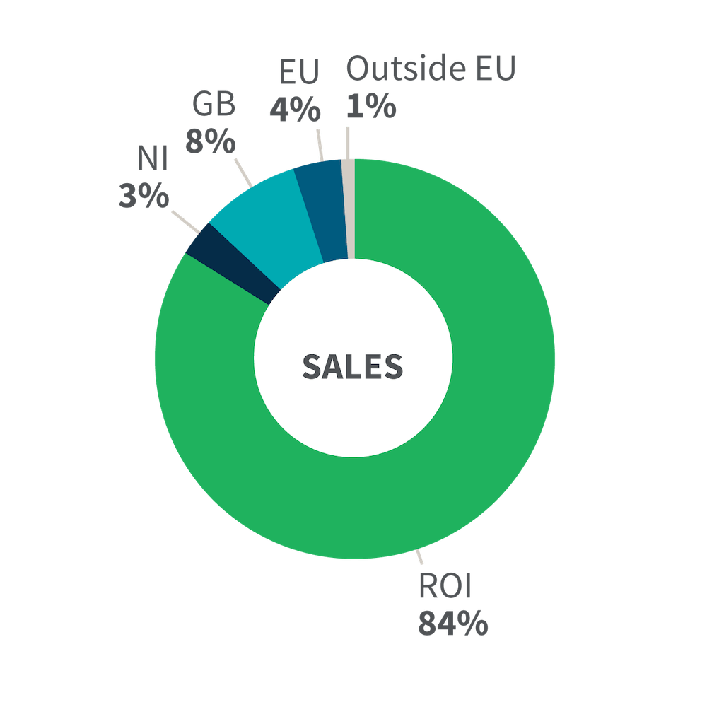Where are sales coming from?