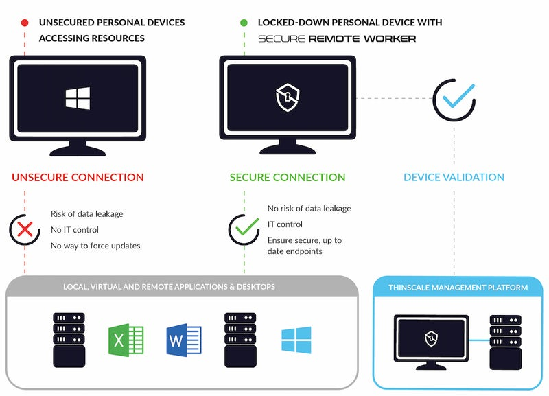 How Secure Remote Worker Works
