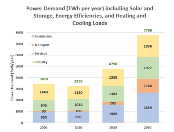 Decarbonised Energy Demand