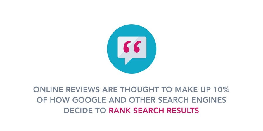 Importance of Customer Reviews Infographic