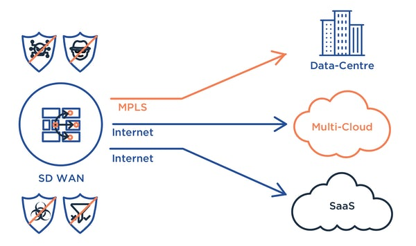 What is SD WAN and how can it benefit your business
