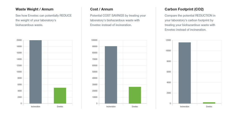 Bar charts showing savings with Envetec Technology versus incineration.