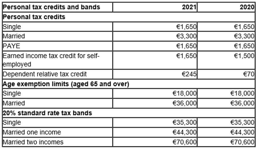 Personal tax credits and bands